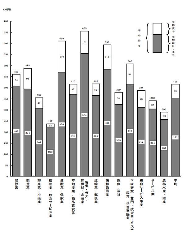 2015年(平成26年)業種別の平均給与