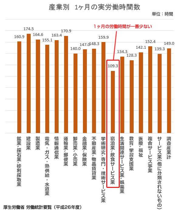 平均労働時間が一番少ない業種は?全業種の2015ランキングを発表