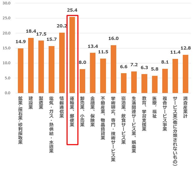 産業別 1ヶ月の所定外労働 時間数