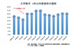 大学新卒者の32.3%が3年以内に退職 - 業種別で最も離職率が低いのは電気・ガス関連業
