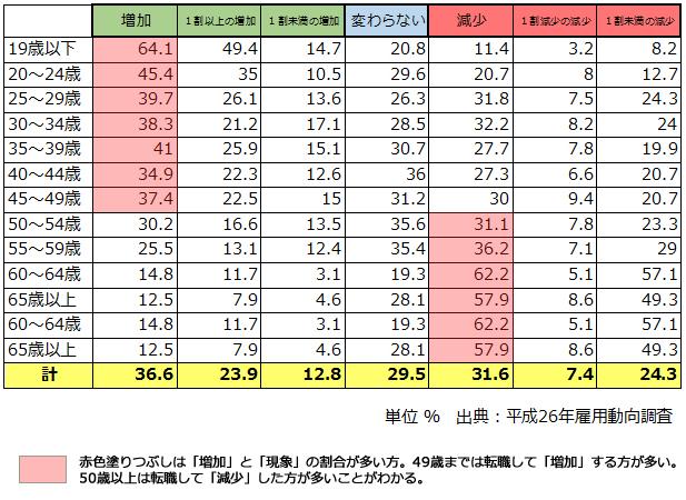 転職入職者の賃金変動状況別割合