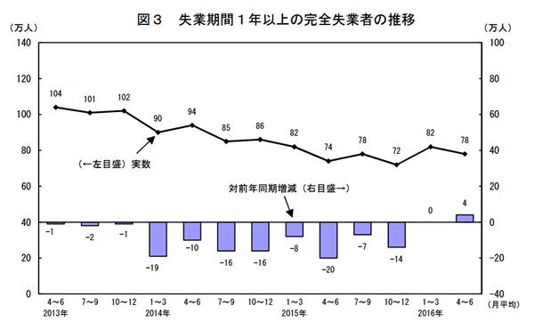 失業期間1年以上の完全失業者の推移
