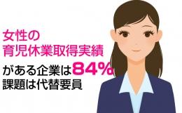 女性の育児休業取得実績がある企業は84%、課題は代替要員