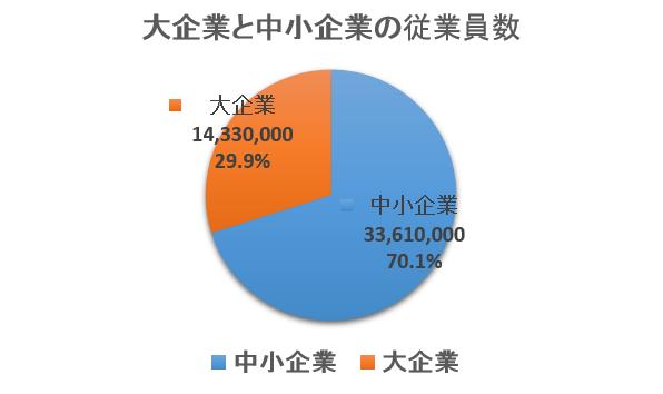 大企業と中小企業の従業員数