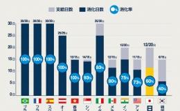 日本の有休消化率ランキング