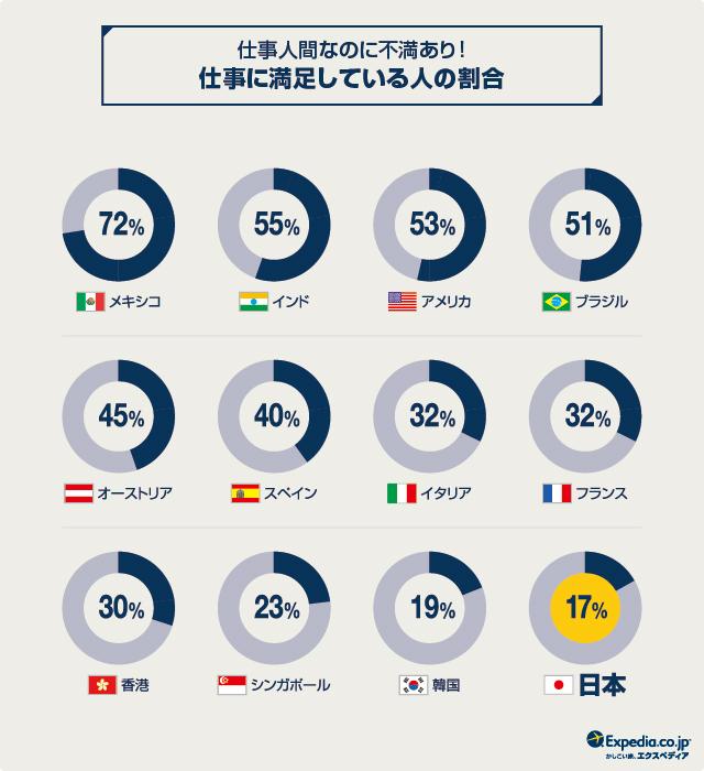 「仕事に満足している」と答えた日本人は世界最下位