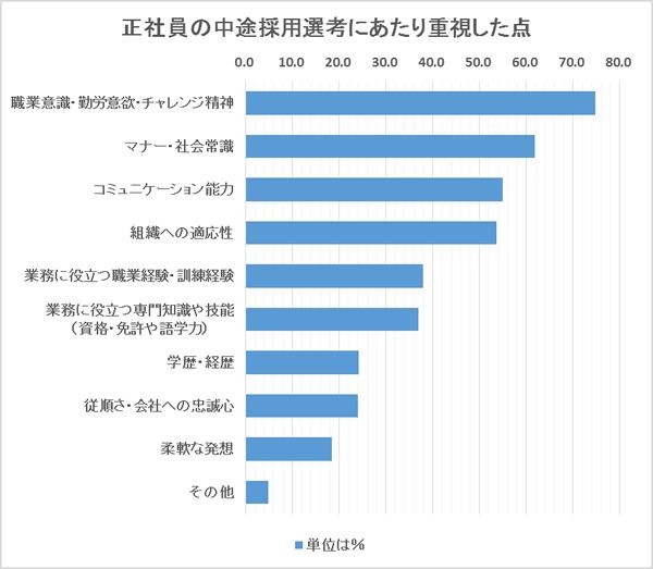 20代30代の中途採用選考で重視した点、1位は「職業意識・勤労意欲・チャレンジ精神」の74.7%
