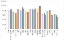 2016年夏のボーナス、過去2番目の高水準で平均84万3,577円