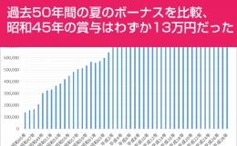 過去50年間の夏のボーナスを比較、昭和45年の賞与はわずか13万円だった