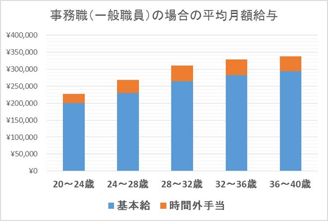 事務職(一般職員)の場合の平均月額給与・年収