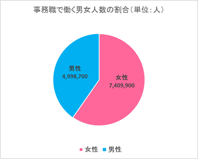 事務職で働く男女人数の割合