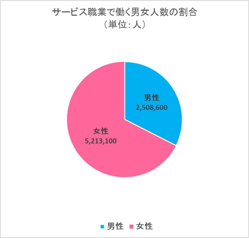 サービス職業で働く男女人数の割合 (単位:人)