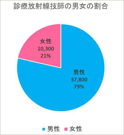 診療放射線技師の男女の割合