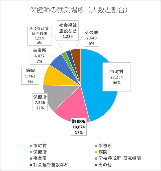 保健師の就業場所(人数と割合)