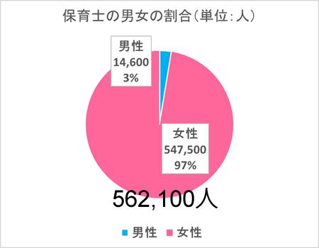 保育士の男女の割合(単位:人)