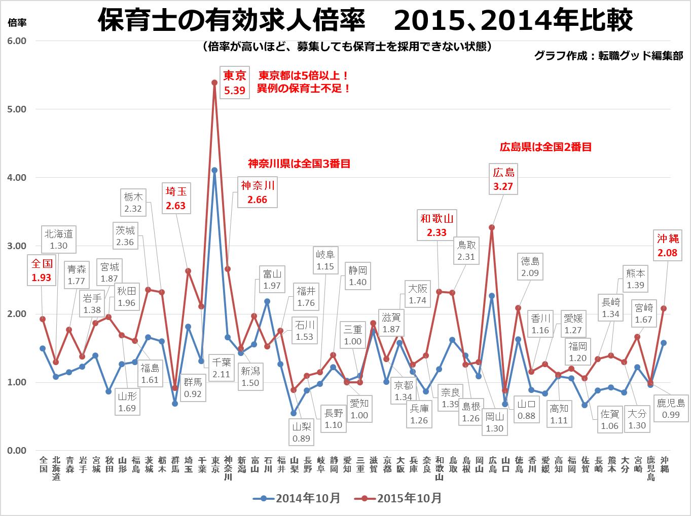 保育士の有効求人倍率-各都道府県の2016年と2015年比較
