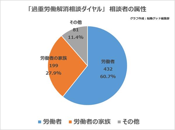 相談者の属性は「労働者」が60.7%