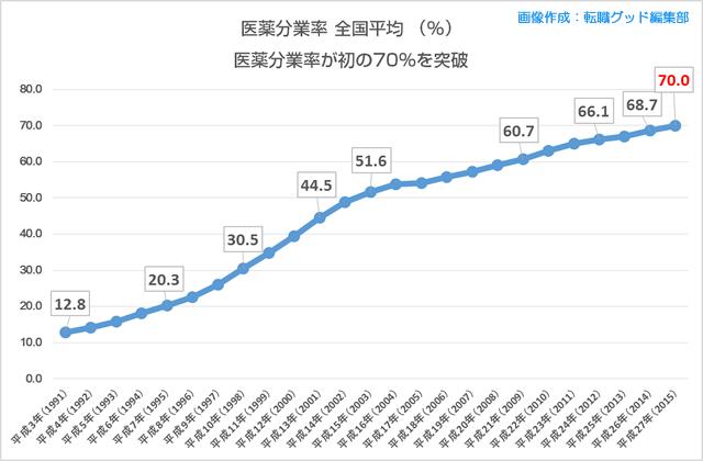 過去25年の「医薬分業率の推移」