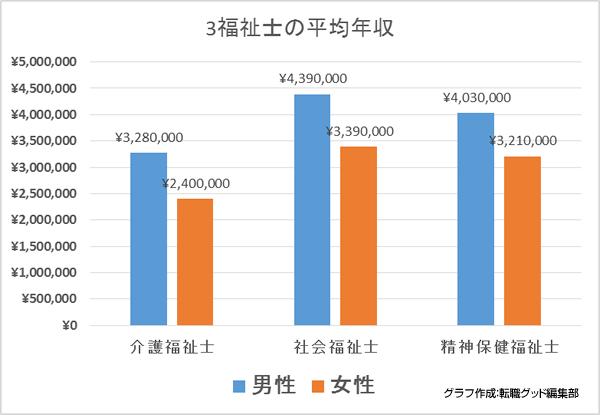 3福祉士の平均年収を比較