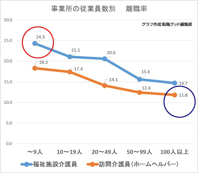 事業所の従業員数別  離職率