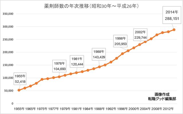 薬剤師数の年次推移(昭和30年~平成26年)