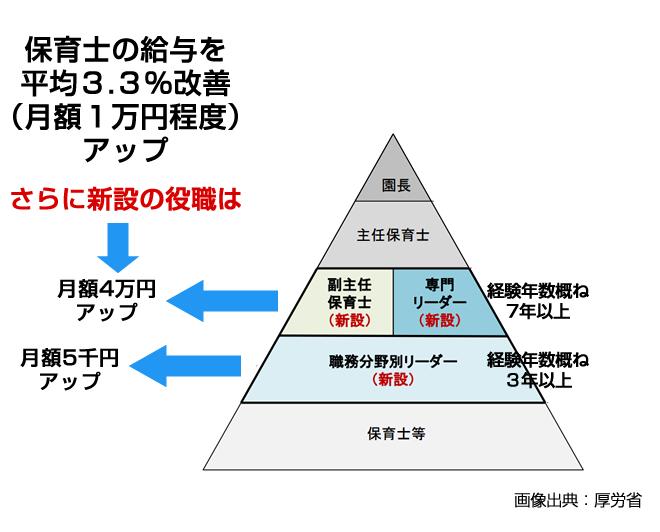 「保育士」の給料が月額5千円から4万円アップも-新しい職制を新設